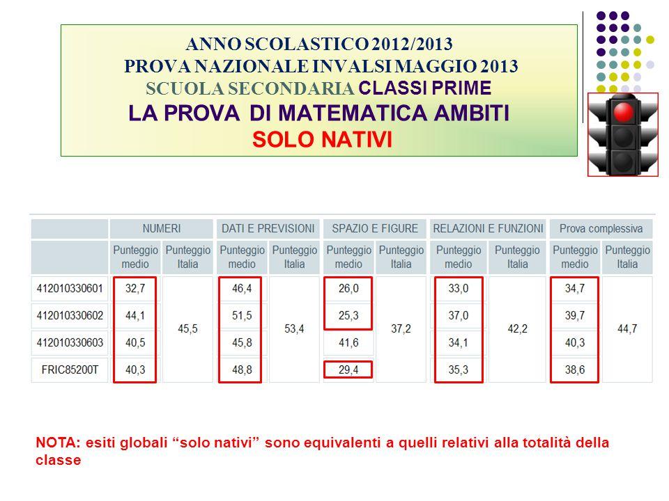 ANNO SCOLASTICO 2012/2013 PROVA NAZIONALE INVALSI MAGGIO 2013 SCUOLA SECONDARIA CLASSI PRIME LA PROVA DI MATEMATICA AMBITI SOLO NATIVI