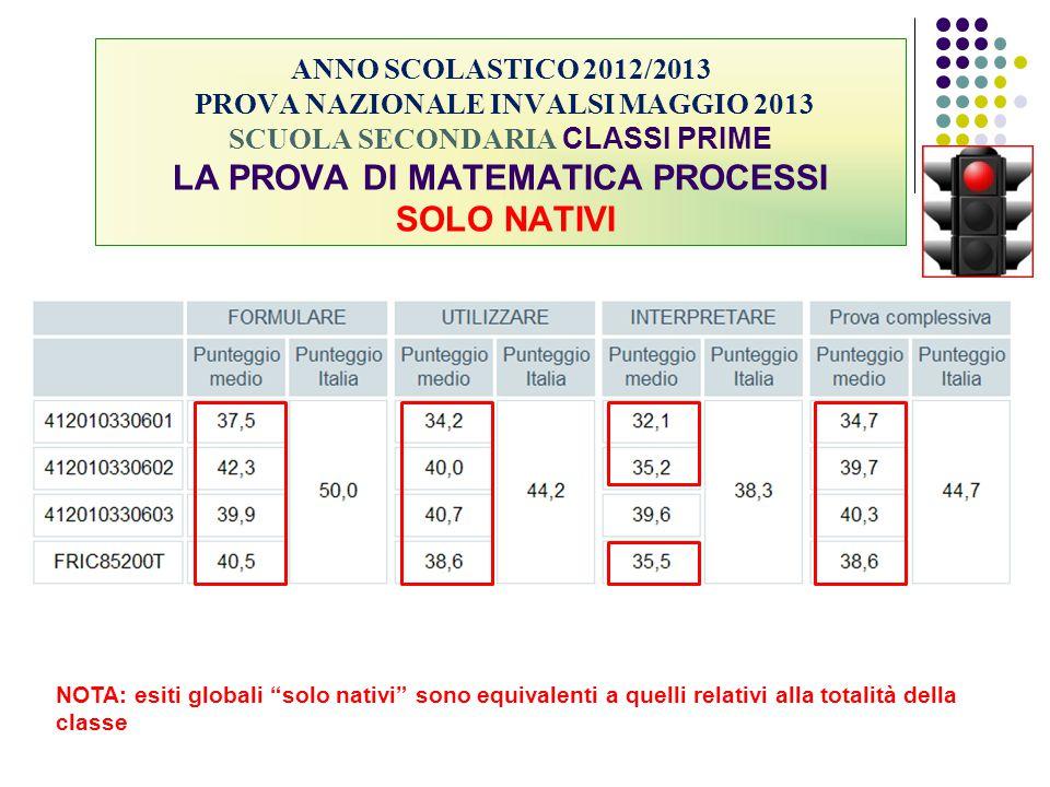 ANNO SCOLASTICO 2012/2013 PROVA NAZIONALE INVALSI MAGGIO 2013 SCUOLA SECONDARIA CLASSI PRIME LA PROVA DI MATEMATICA PROCESSI SOLO NATIVI