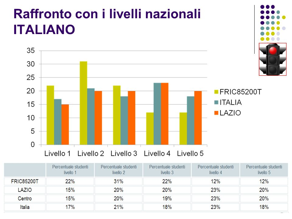 Raffronto con i livelli nazionali ITALIANO