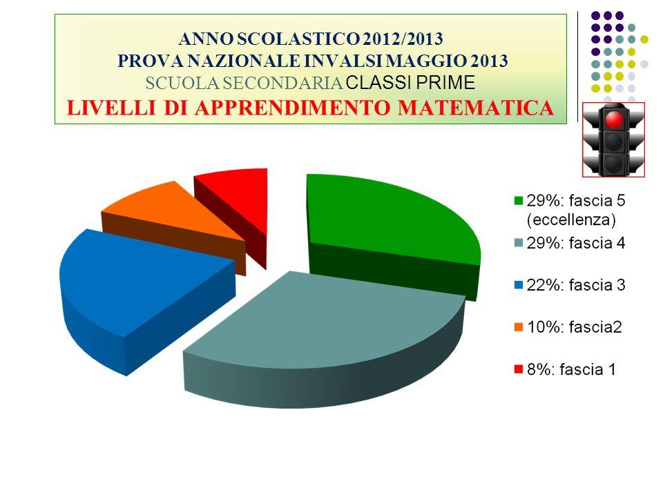 ANNO SCOLASTICO 2012/2013 PROVA NAZIONALE INVALSI MAGGIO 2013