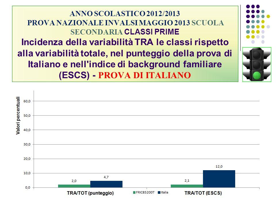 ANNO SCOLASTICO 2012/2013 PROVA NAZIONALE INVALSI MAGGIO 2013 SCUOLA SECONDARIA CLASSI PRIME Incidenza della variabilità TRA le classi rispetto alla variabilità totale, nel punteggio della prova di Italiano e nell indice di background familiare (ESCS) - PROVA DI ITALIANO