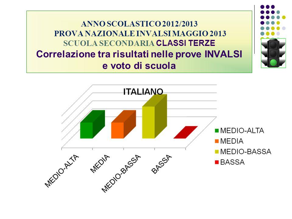 ANNO SCOLASTICO 2012/2013 PROVA NAZIONALE INVALSI MAGGIO 2013 SCUOLA SECONDARIA CLASSI TERZE Correlazione tra risultati nelle prove INVALSI e voto di scuola