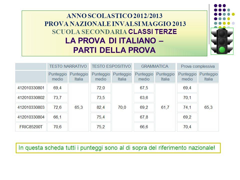 ANNO SCOLASTICO 2012/2013 PROVA NAZIONALE INVALSI MAGGIO 2013 SCUOLA SECONDARIA CLASSI TERZE LA PROVA DI ITALIANO – PARTI DELLA PROVA