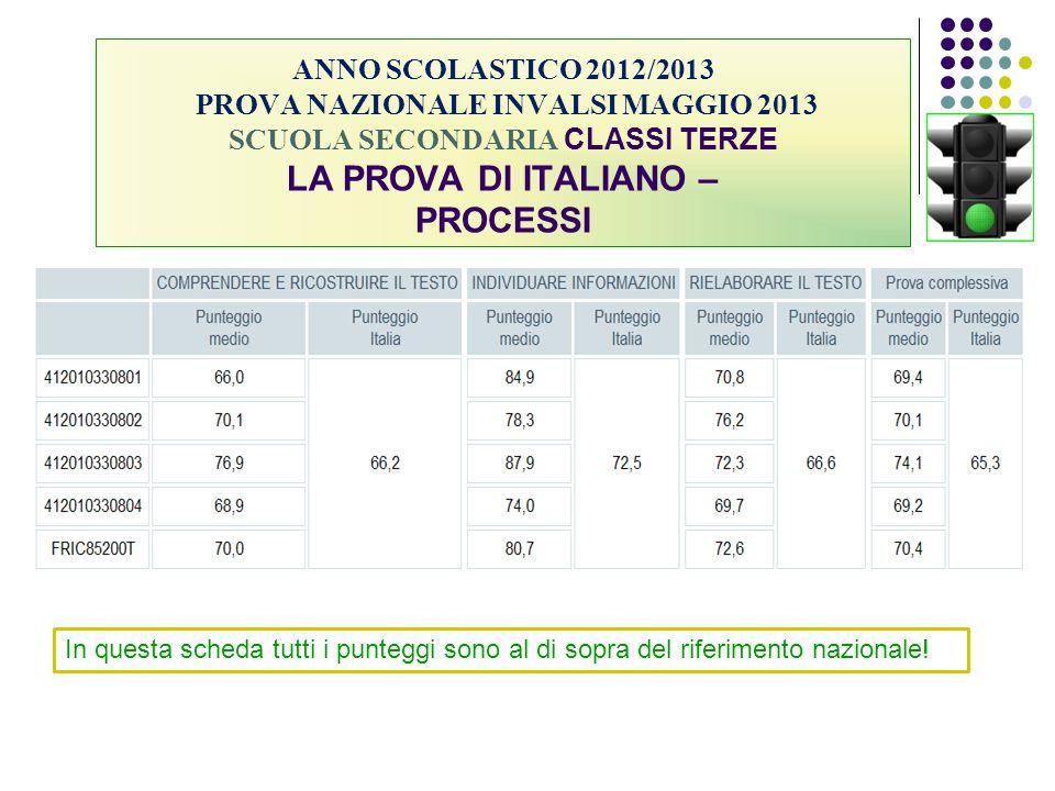 ANNO SCOLASTICO 2012/2013 PROVA NAZIONALE INVALSI MAGGIO 2013 SCUOLA SECONDARIA CLASSI TERZE LA PROVA DI ITALIANO – PROCESSI