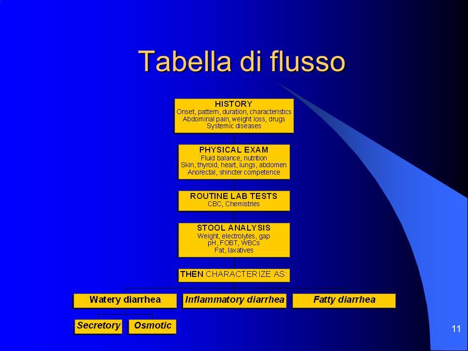 Tabella di flusso
