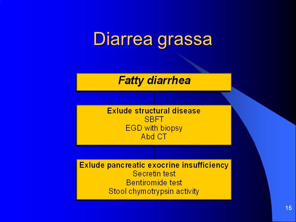 Diarrea grassa