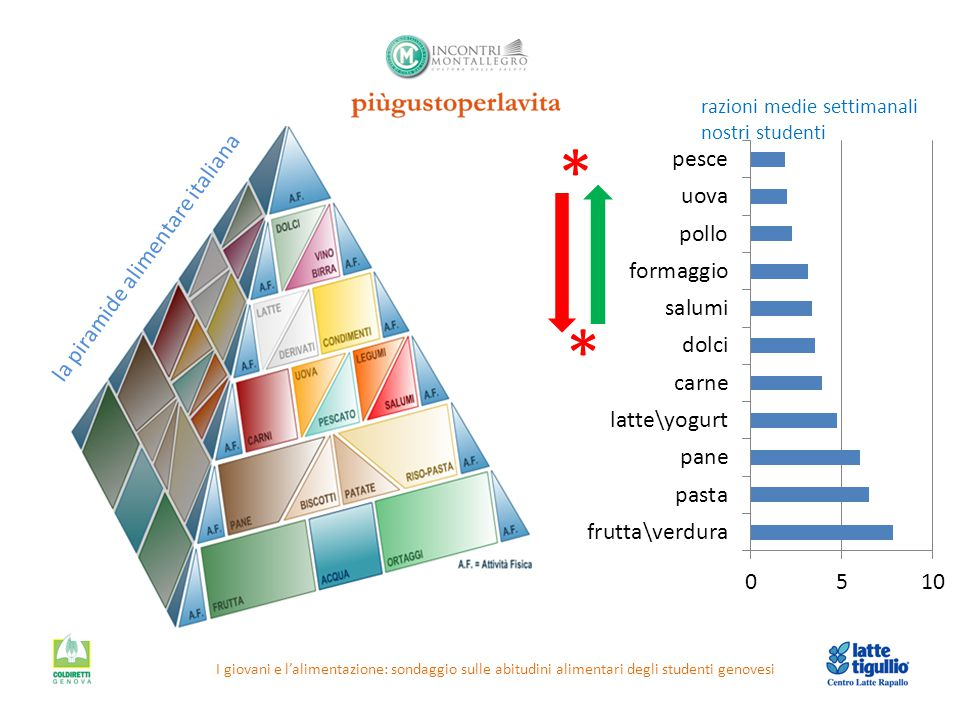* * la piramide alimentare italiana razioni medie settimanali