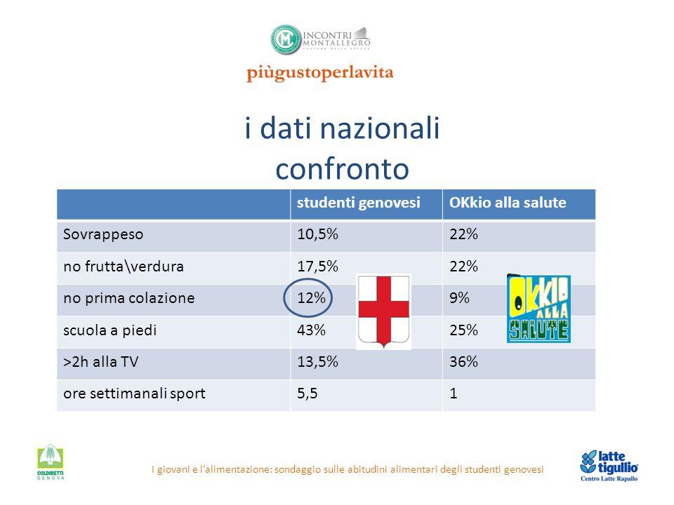 i dati nazionali confronto