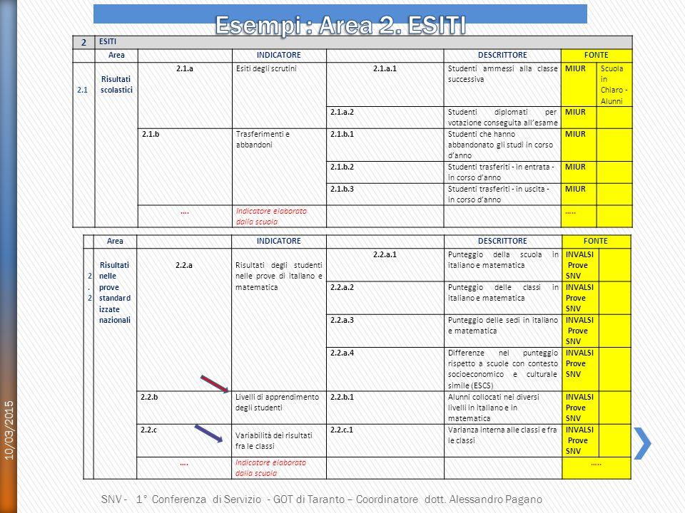 Esempi : Area 2. ESITI Esiti 10/03/2015