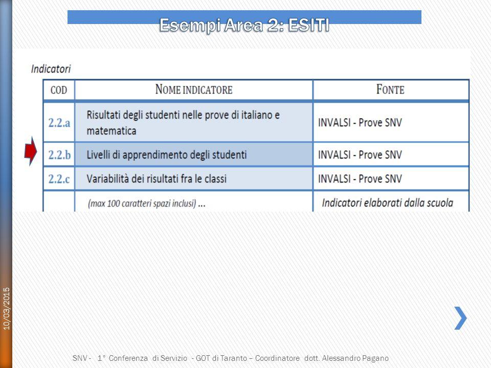 Esempi Area 2: ESITI 10/03/2015.
