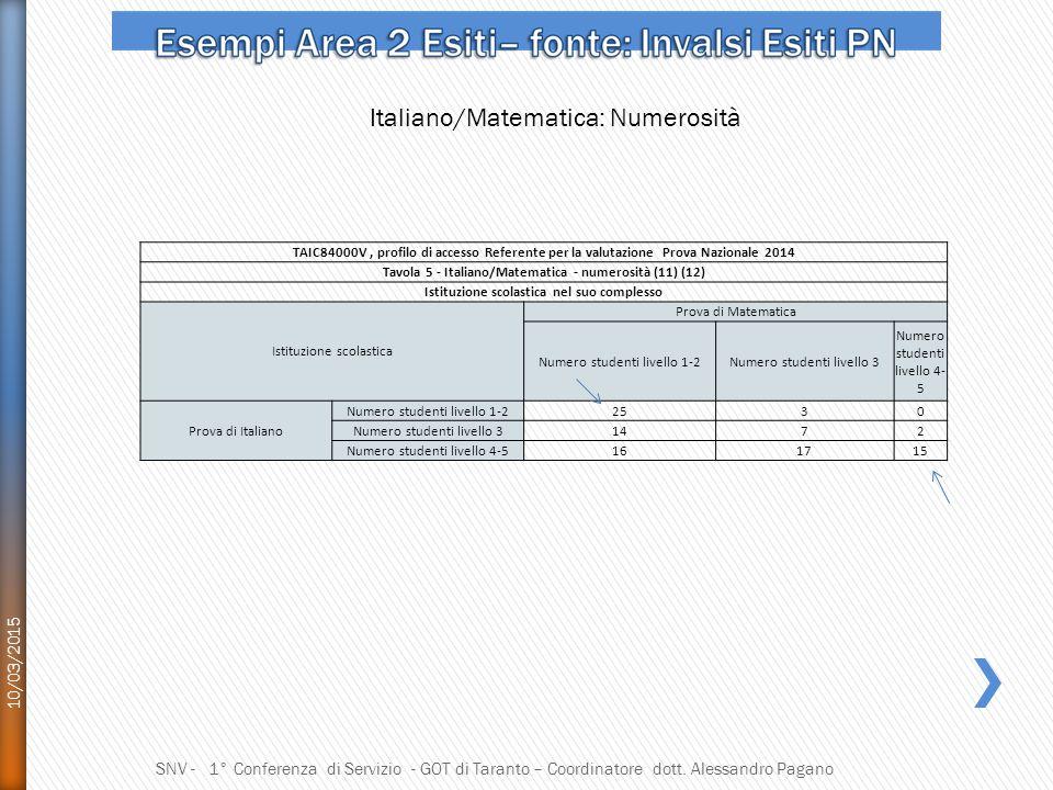 Italiano/Matematica: Numerosità