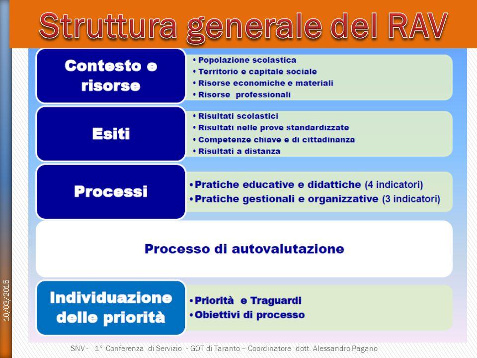 Struttura generale del RAV