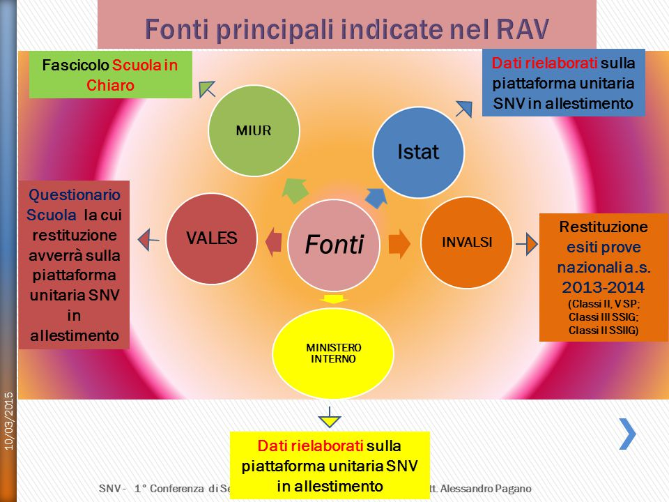 Fonti principali indicate nel RAV