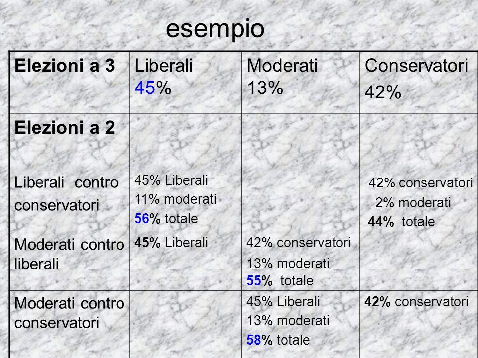 esempio Elezioni a 3 Liberali 45% Moderati 13% Conservatori 42%
