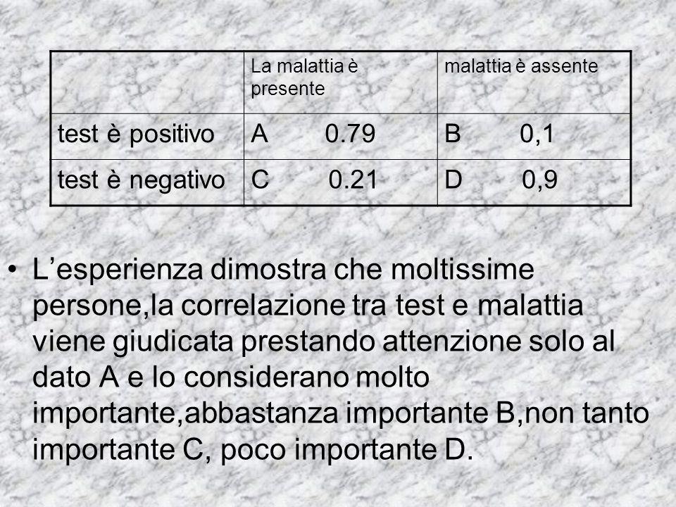 L'esperienza dimostra che moltissime persone,la correlazione tra test e malattia viene giudicata prestando attenzione solo al dato A e lo considerano molto importante,abbastanza importante B,non tanto importante C, poco importante D.