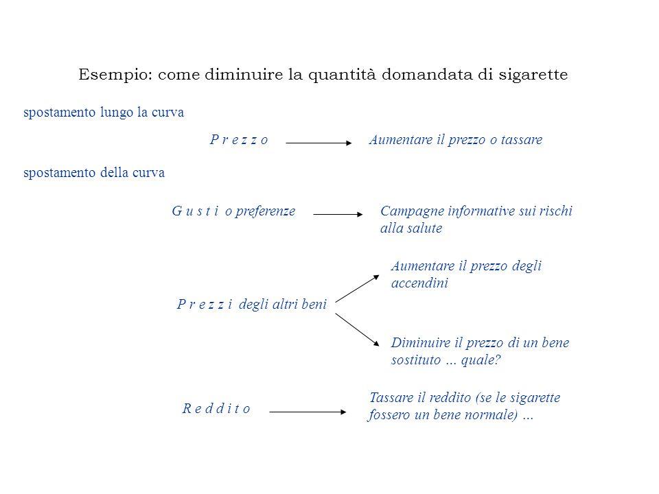 Esempio: come diminuire la quantità domandata di sigarette