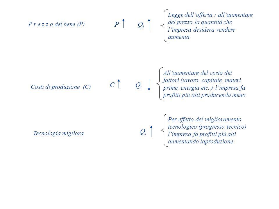P r e z z o del bene (P) P. Qi. Legge dell'offerta : all'aumentare del prezzo la quantità che l'impresa desidera vendere aumenta.