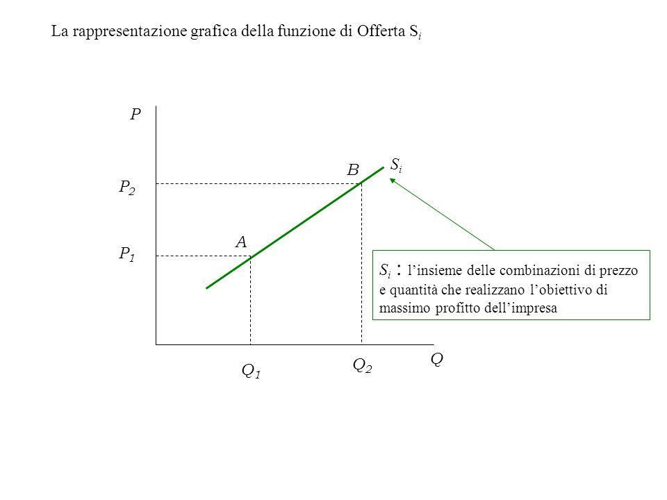 La rappresentazione grafica della funzione di Offerta Si