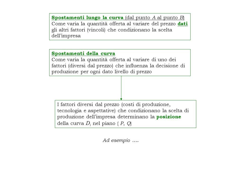 Spostamenti lungo la curva (dal punto A al punto B)