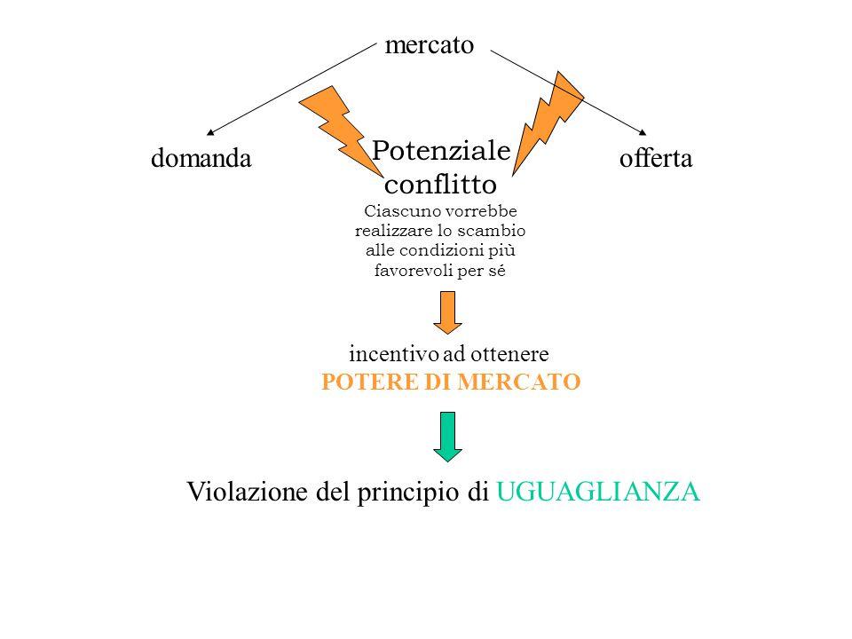Violazione del principio di UGUAGLIANZA