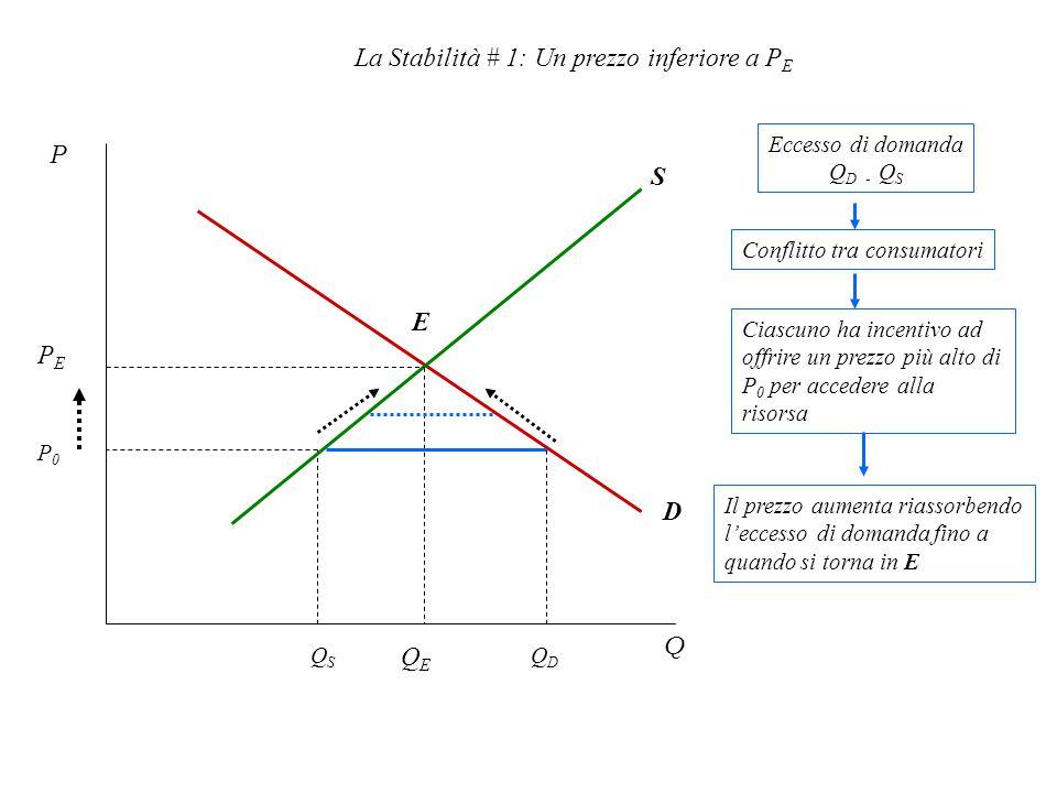 La Stabilità # 1: Un prezzo inferiore a PE