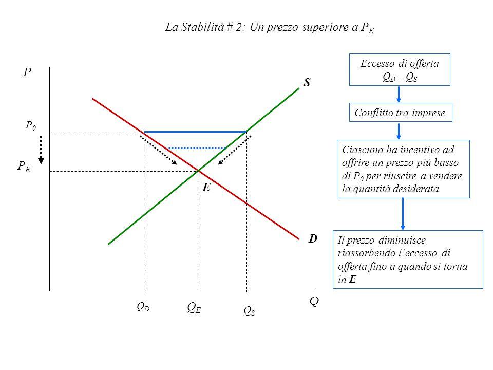 La Stabilità # 2: Un prezzo superiore a PE