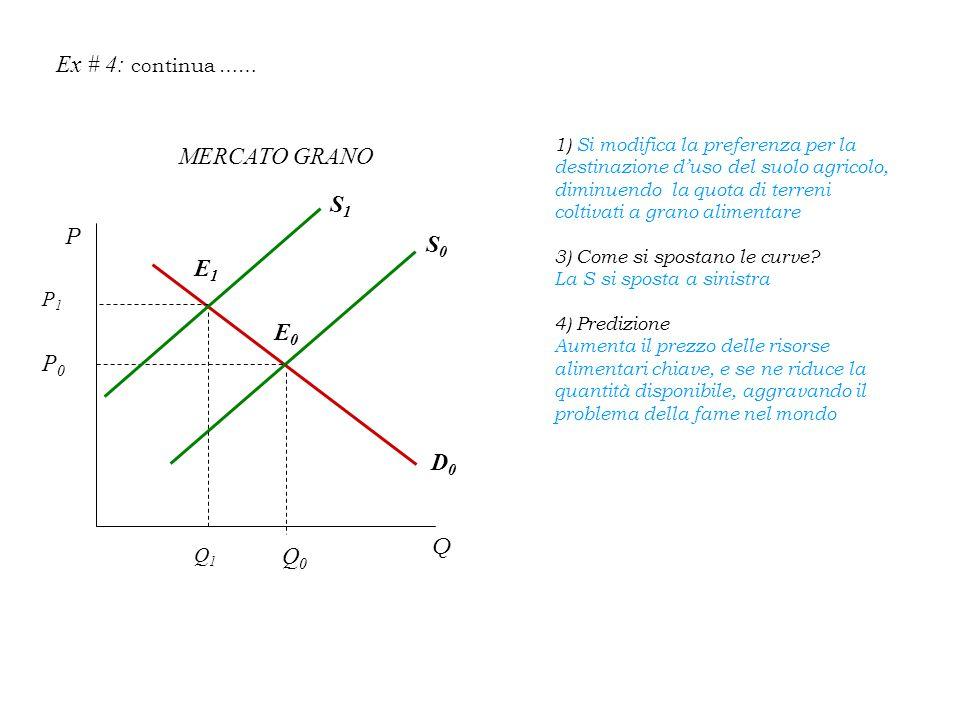 Ex # 4: continua …… MERCATO GRANO S1 P S0 E1 E0 P0 D0 Q Q0 P1 Q1