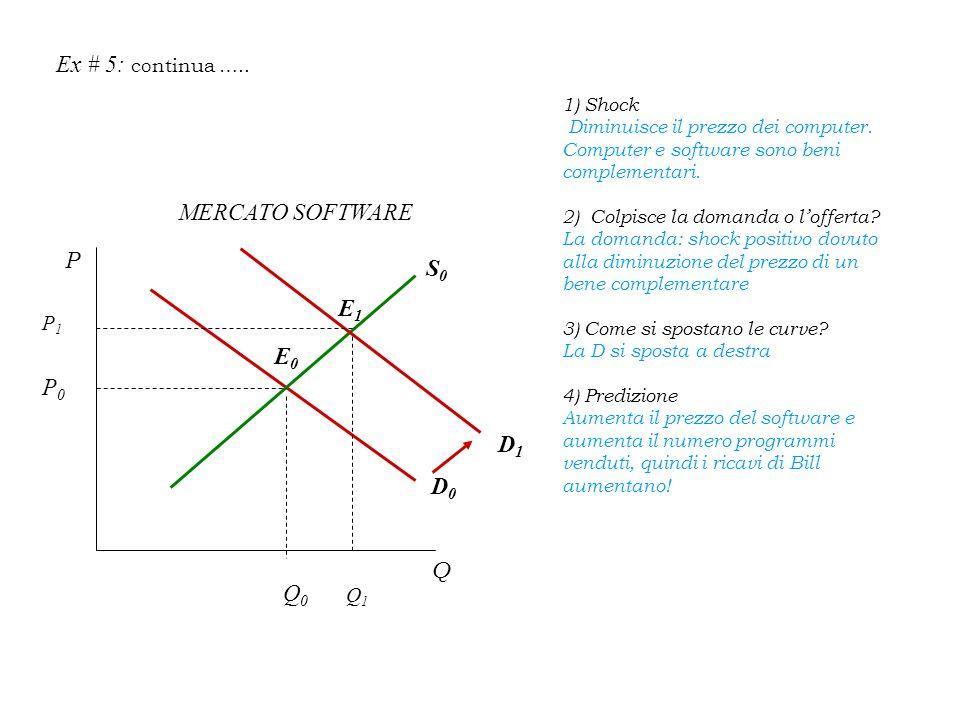 Ex # 5: continua ….. MERCATO SOFTWARE P S0 E1 E0 P0 D1 D0 Q Q0 P1 Q1