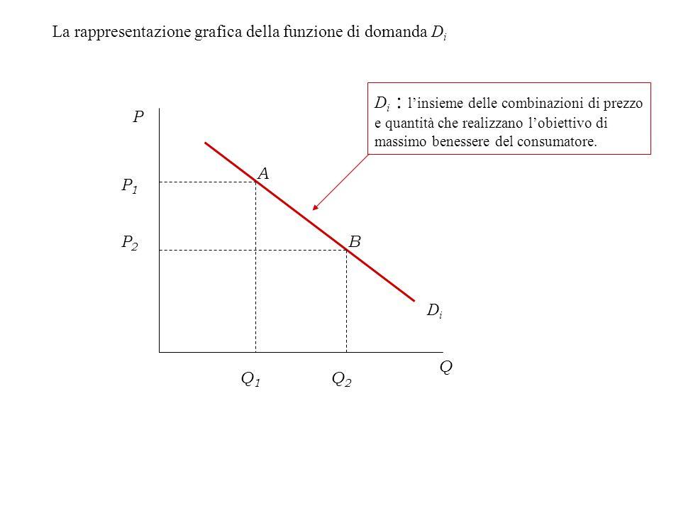 La rappresentazione grafica della funzione di domanda Di