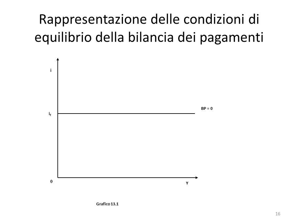 Rappresentazione delle condizioni di equilibrio della bilancia dei pagamenti