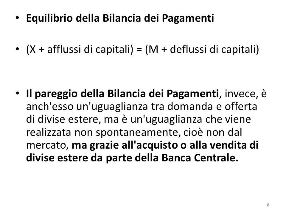 Equilibrio della Bilancia dei Pagamenti