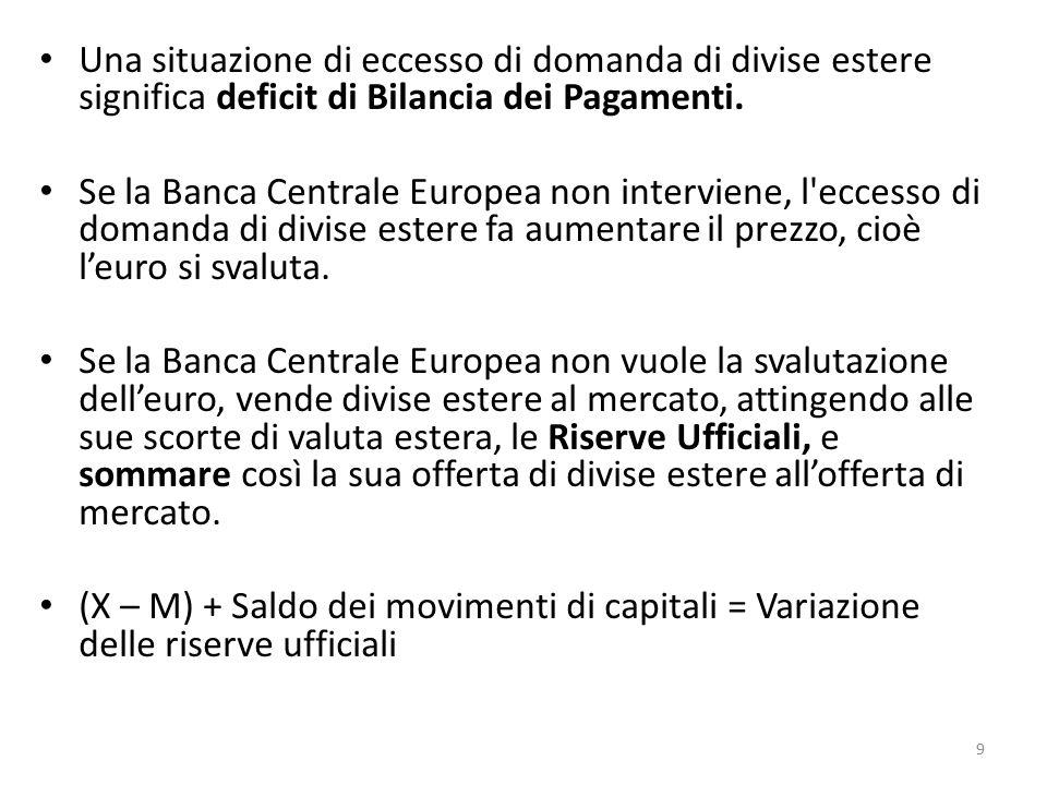 Una situazione di eccesso di domanda di divise estere significa deficit di Bilancia dei Pagamenti.