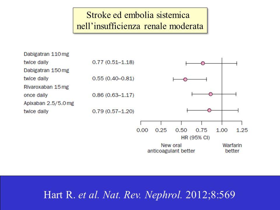 Hart R. et al. Nat. Rev. Nephrol. 2012;8:569