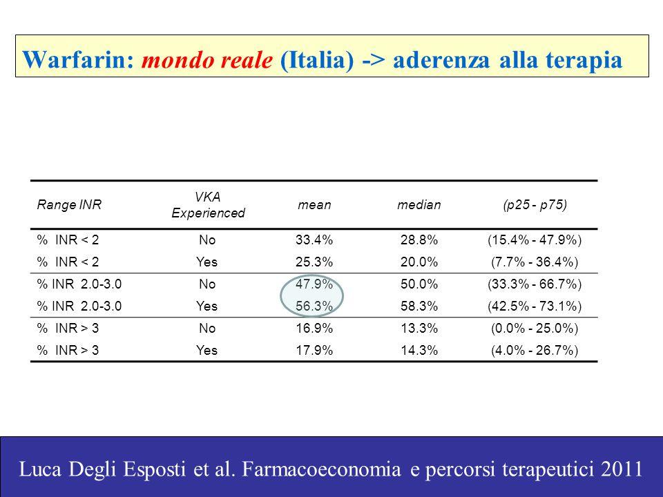 Warfarin: mondo reale (Italia) -> aderenza alla terapia