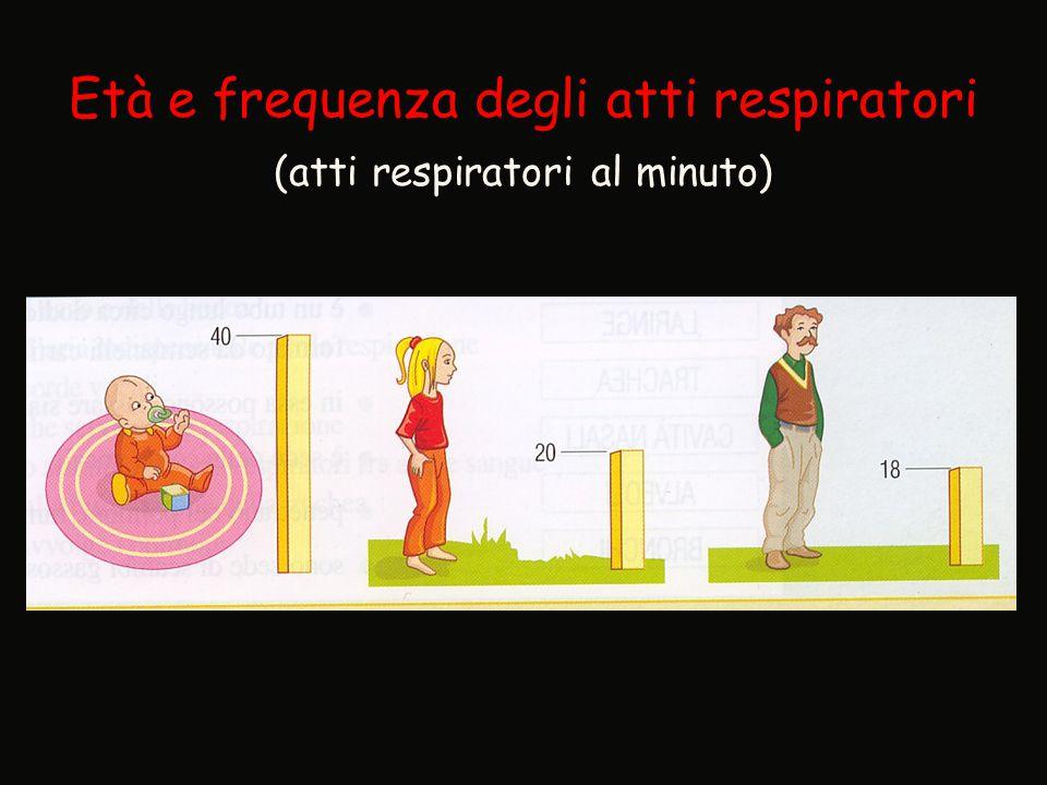 Età e frequenza degli atti respiratori