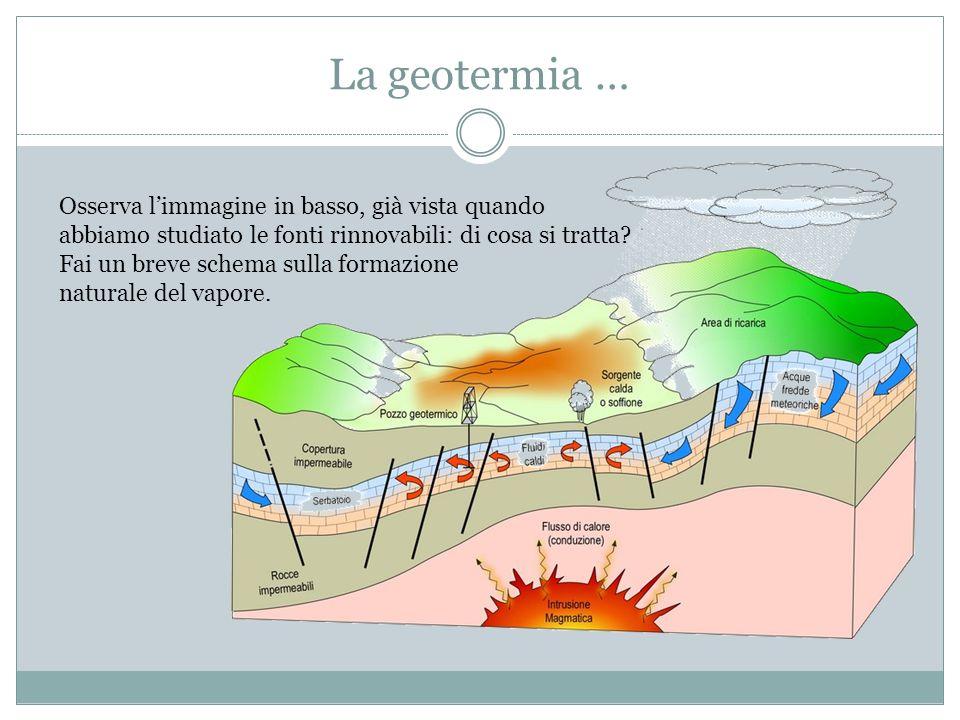 La geotermia … Osserva l'immagine in basso, già vista quando