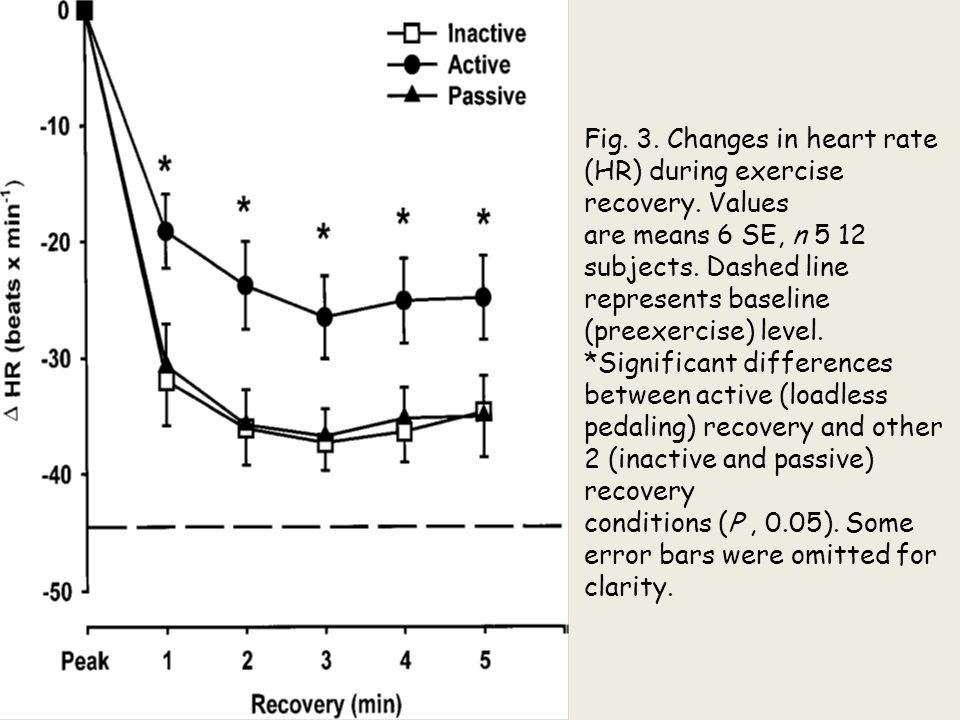 Fig. 3. Changes in heart rate (HR) during exercise recovery. Values