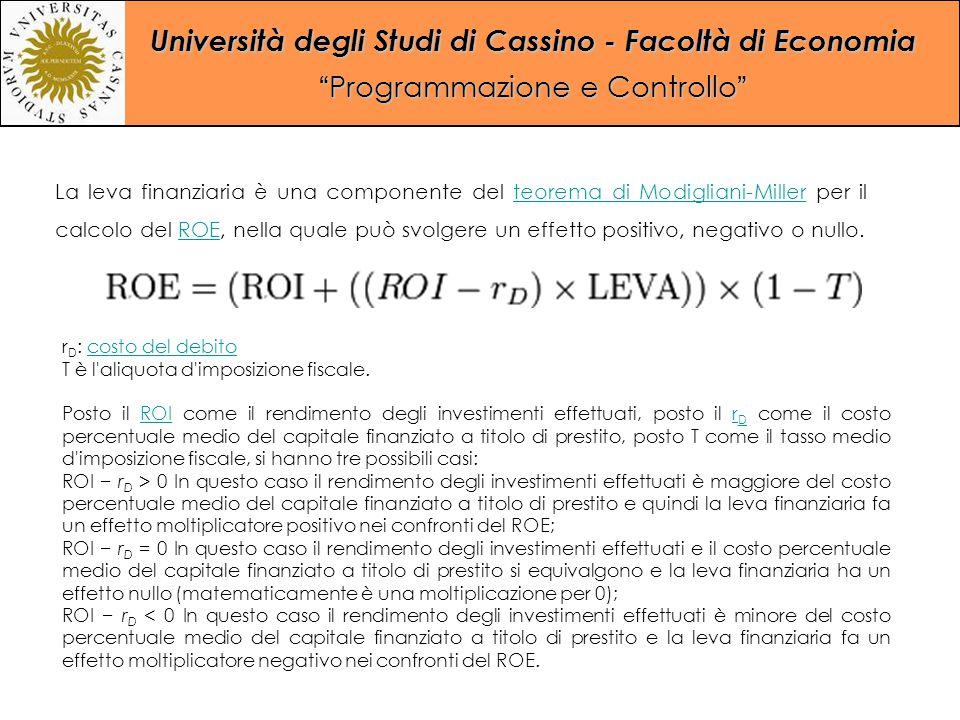 La leva finanziaria è una componente del teorema di Modigliani-Miller per il calcolo del ROE, nella quale può svolgere un effetto positivo, negativo o nullo.