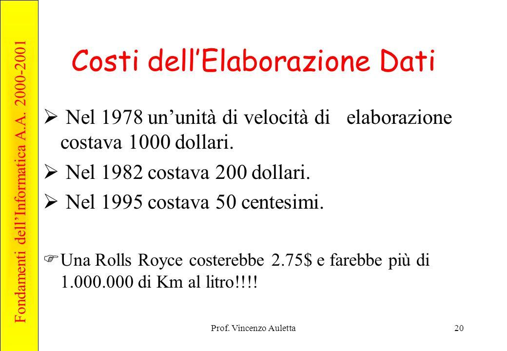 Costi dell'Elaborazione Dati