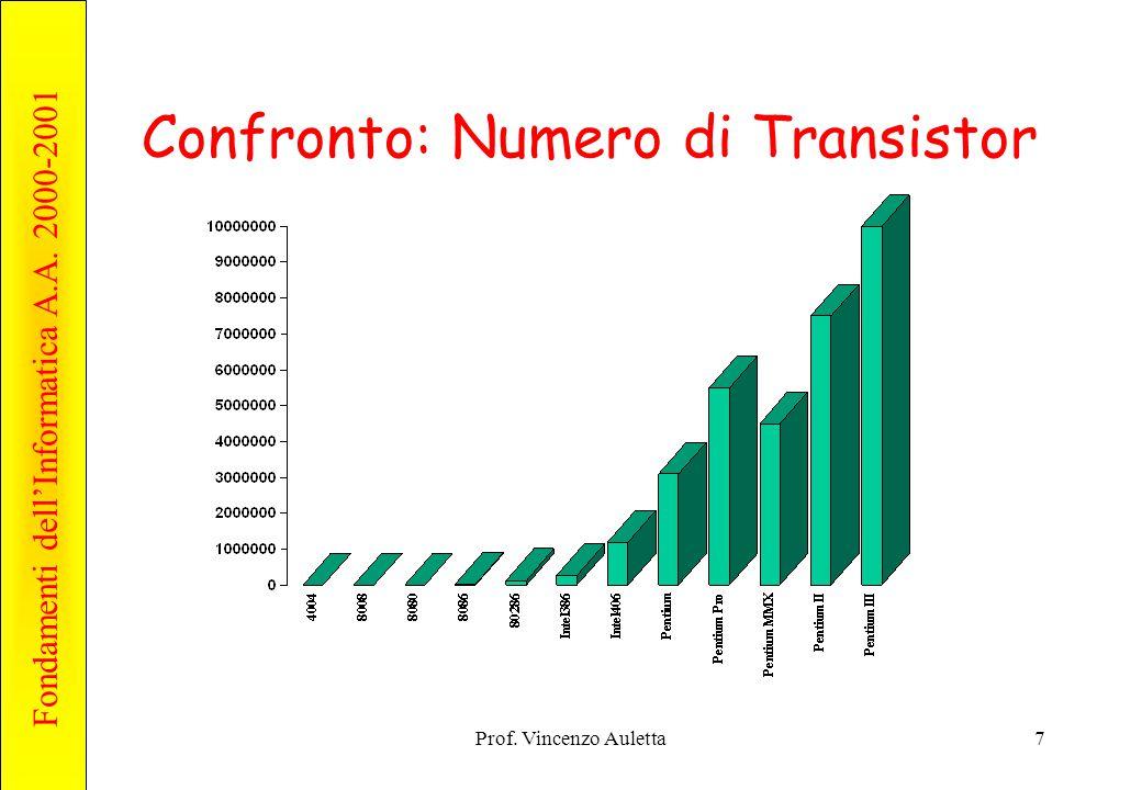 Confronto: Numero di Transistor