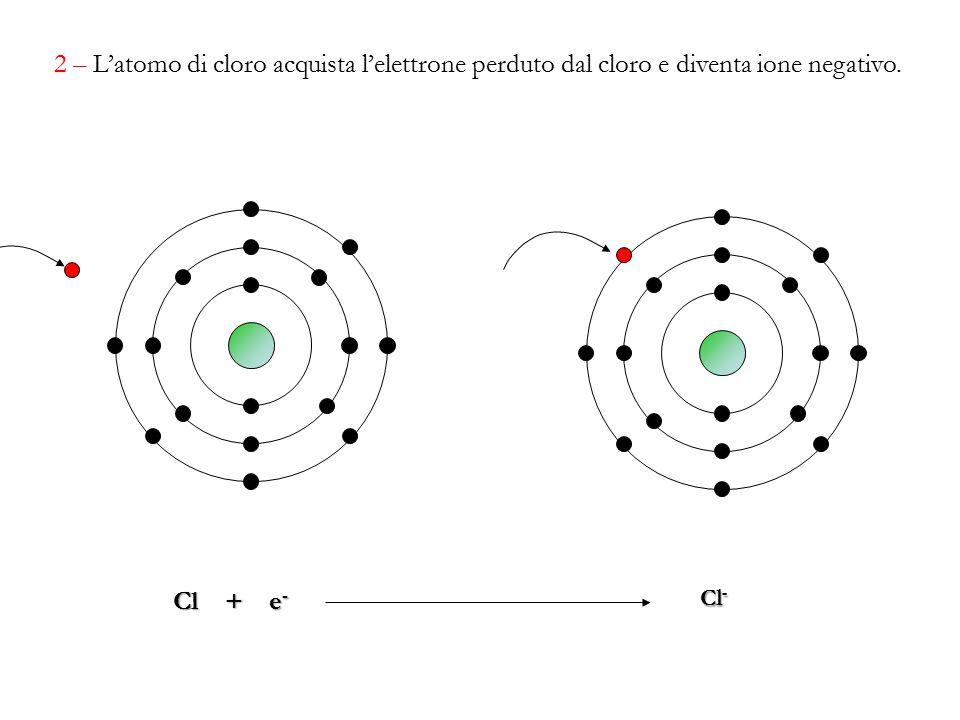 2 – L'atomo di cloro acquista l'elettrone perduto dal cloro e diventa ione negativo.