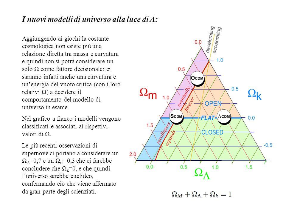 I nuovi modelli di universo alla luce di Λ: