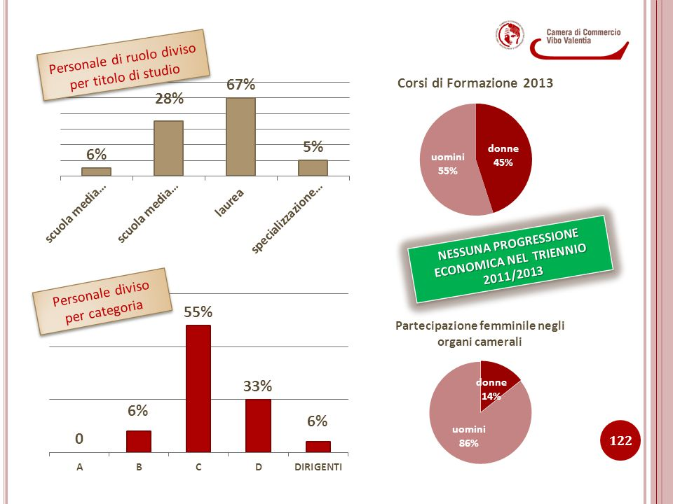 NESSUNA PROGRESSIONE ECONOMICA NEL TRIENNIO 2011/2013