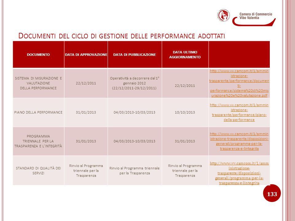 Documenti del ciclo di gestione delle performance adottati