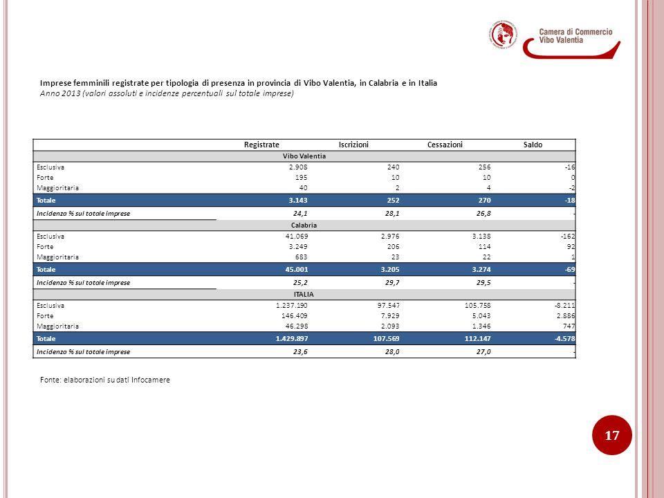 Anno 2013 (valori assoluti e incidenze percentuali sul totale imprese)