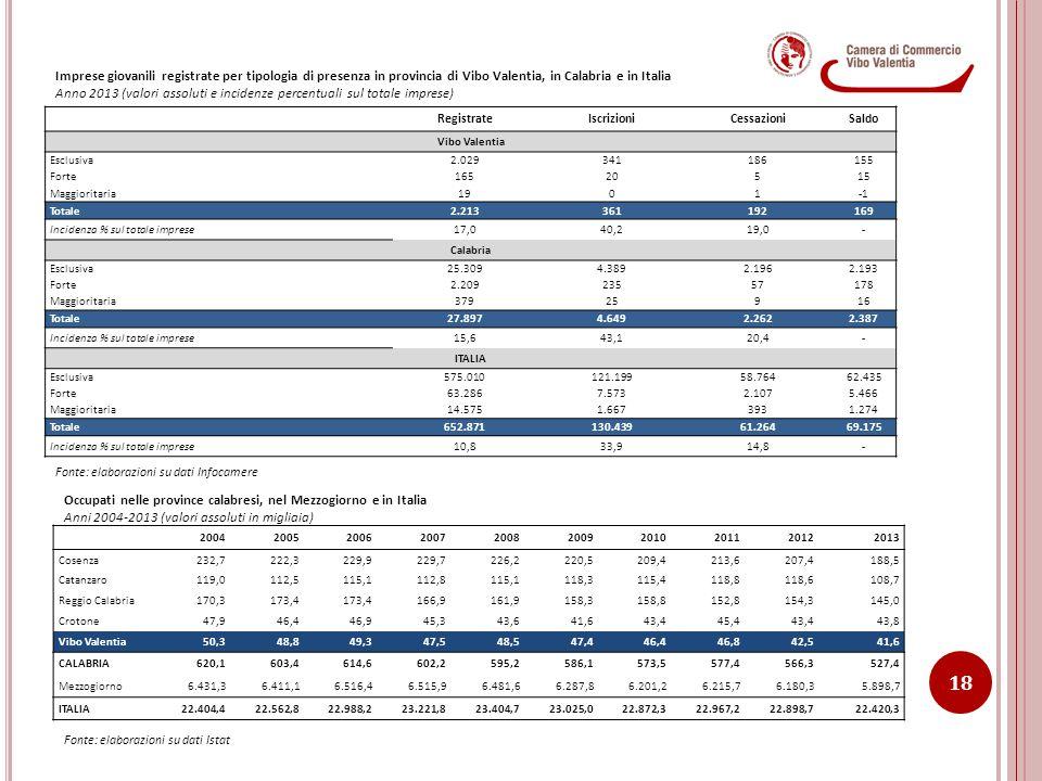 Imprese giovanili registrate per tipologia di presenza in provincia di Vibo Valentia, in Calabria e in Italia