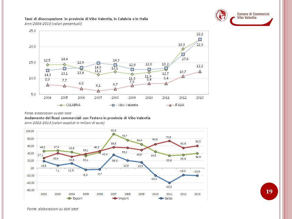 Anni 2004-2013 (valori percentuali)