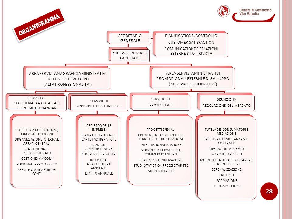 ORGANIGRAMMA SEGRETARIO GENERALE VICE-SEGRETARIO GENERALE