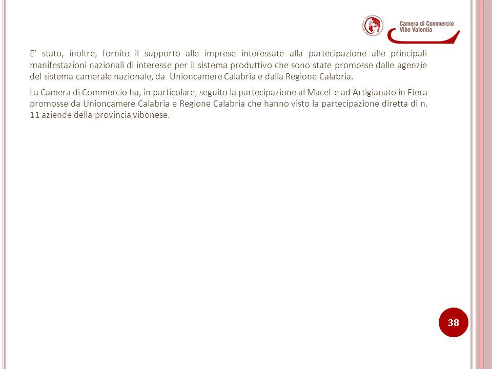 E' stato, inoltre, fornito il supporto alle imprese interessate alla partecipazione alle principali manifestazioni nazionali di interesse per il sistema produttivo che sono state promosse dalle agenzie del sistema camerale nazionale, da Unioncamere Calabria e dalla Regione Calabria.