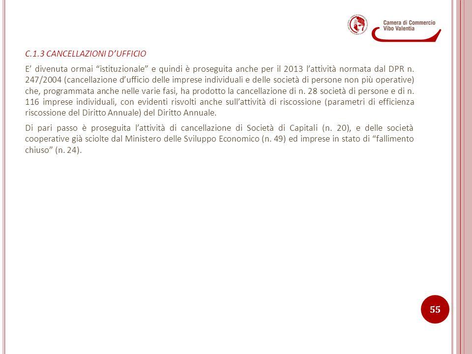 C.1.3 CANCELLAZIONI D'UFFICIO